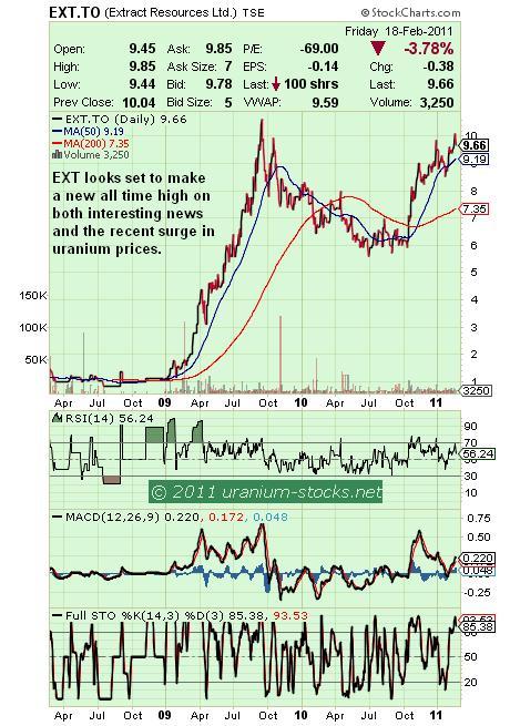 EXT Chart 21 Feb 2011.JPG