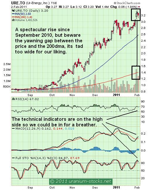 URE Chart 03 Feb 2011.JPG