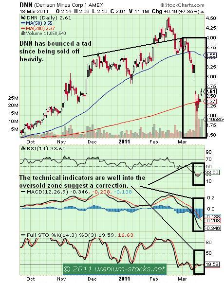 DNN Chart 21 March 2011.JPG