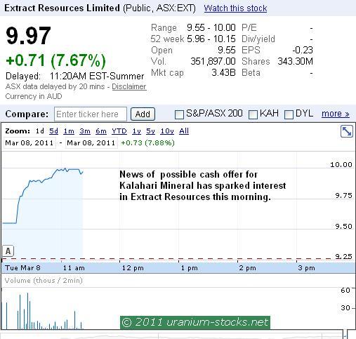 EXT Chart 08 March 2011.JPG