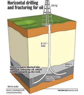 horizontal drilling.JPG