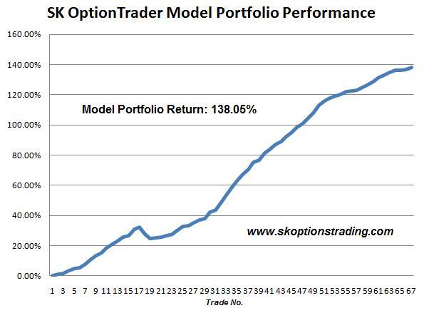 SK model portfolio 14 March 2011.JPG