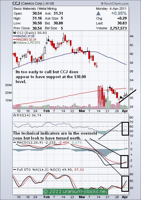 CCJ Chart 05 April 2011.JPG