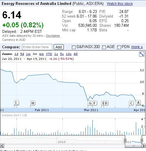 ERA Chart 19 April 2011.JPG
