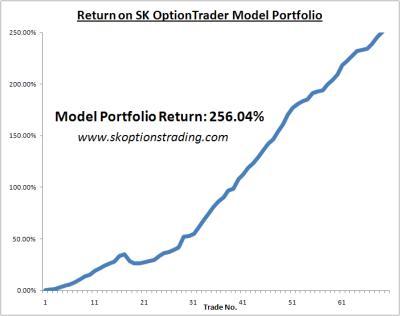 sk charts 19 April 2011.JPG