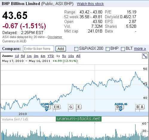 BHP Chart 16 May 2011.JPG