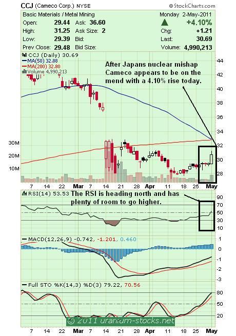 ccj chart 03 May 2011.JPG