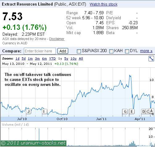 EXT Chart 12 May 2011.JPG