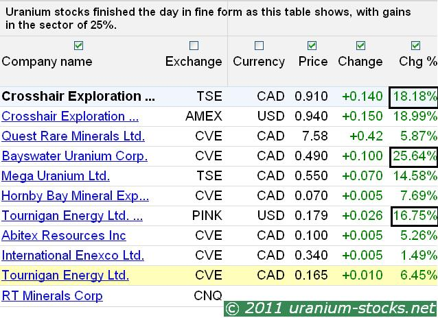 Uraniun Stocks Table 28 May 2011.JPG