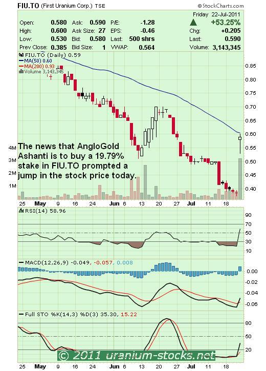 FIU Chart 23 July 2011.JPG