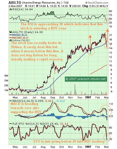 Aurora Energy Resources Stock Chart Analysis