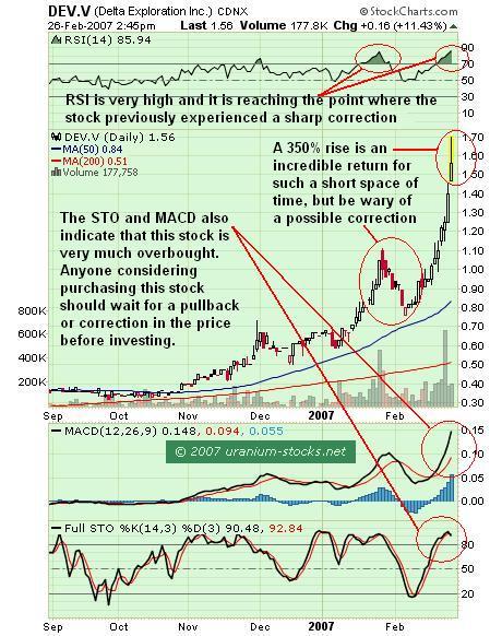 Delta Exploration Stock Chart Analysis