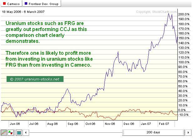 FRG vs CCJ Chart