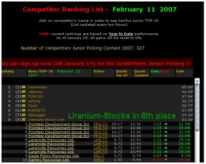 Uranium Stocks is Currently in 8th Posistion