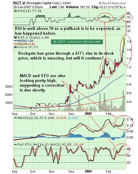 Rockgate Capital Chart Analysis