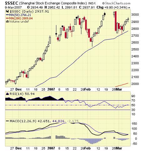 SSEC Stock Chart