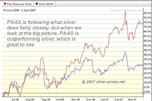 PAAS compared to Silver