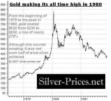 Gold making all time high