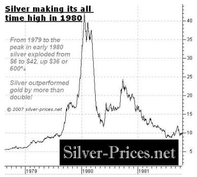 Silver making all time high