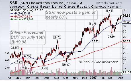 SSRI Stock Chart