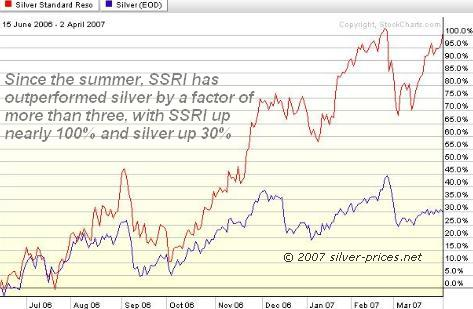 Silver compared to SSRI