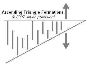 Ascending Triangle Formation