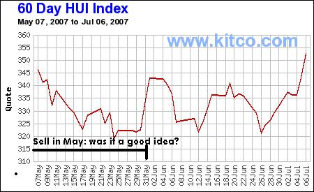 Chart of the HUI 09jul07
