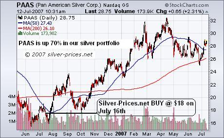 Pan American Silver: Up 70%!