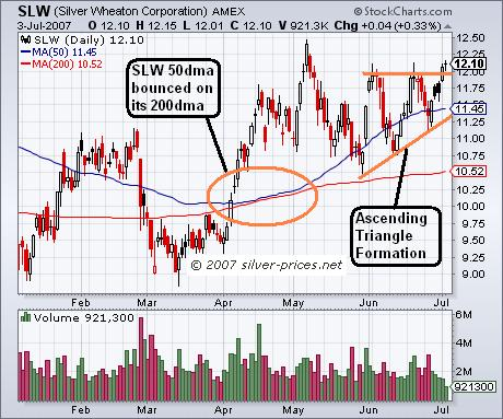 Silver Wheaton Ascending Triangle Formation