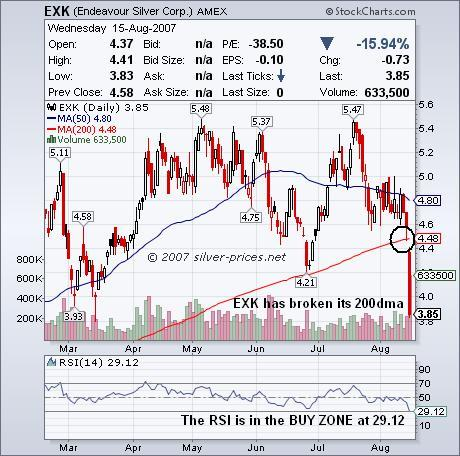 EXK Silver Stocks: Buying Opportunity Ahead