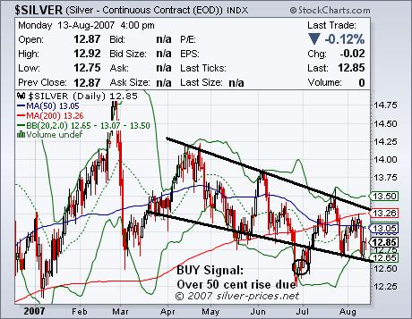 Silver: A Technical Breakout Could Be Weeks Away