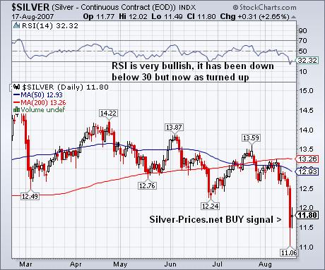 A Trading Opportunity in Silver: BUY