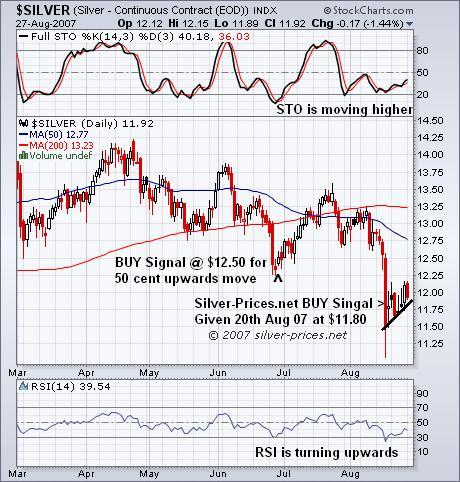Silver Prices Recovering After Drop and Our BUY Signal