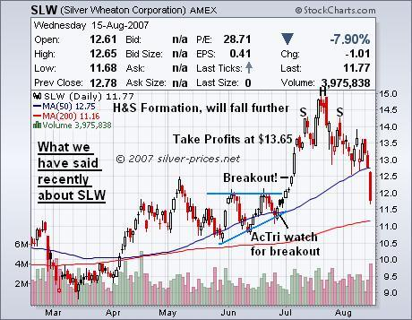 SLW Silver Stocks: Buying Opportunity Ahead