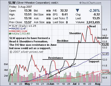 Silver Wheaton: Head and Shoulders Formation