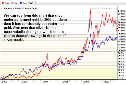 silver gold comparison six years 02sep07