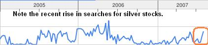 Silver searches trend from google trends 02sep07