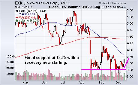 Endeavour silver Corp Chart 10oct07