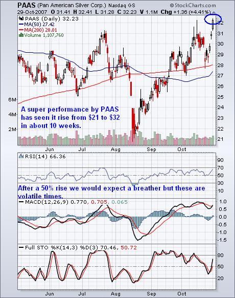 PAAS Chart 30oct07