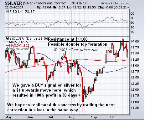 Silver Still Heading for Correction: Trading Opportunity Approaching