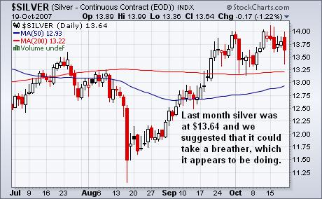 Silver Chart 20oct07