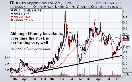 First Majestic Silver Corp 3yr Chart