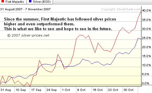 First Majestic Silver Corp Recent Perf Chart
