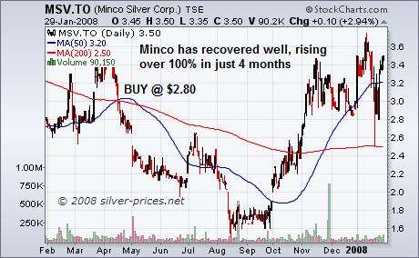 Minco Silver: Up Over 100% in 4 Months