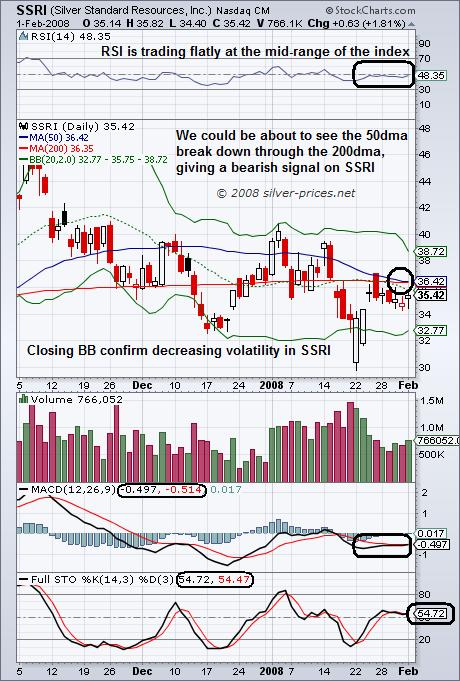 Silver Standard Resources: Set for a Breakout