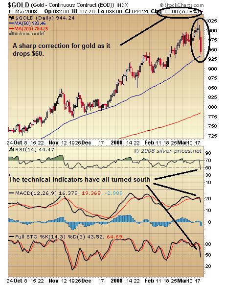 Gold Chart 20 March 2008