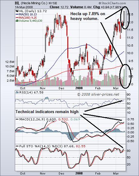 Hecla Mining Chart 17 Mar 2008