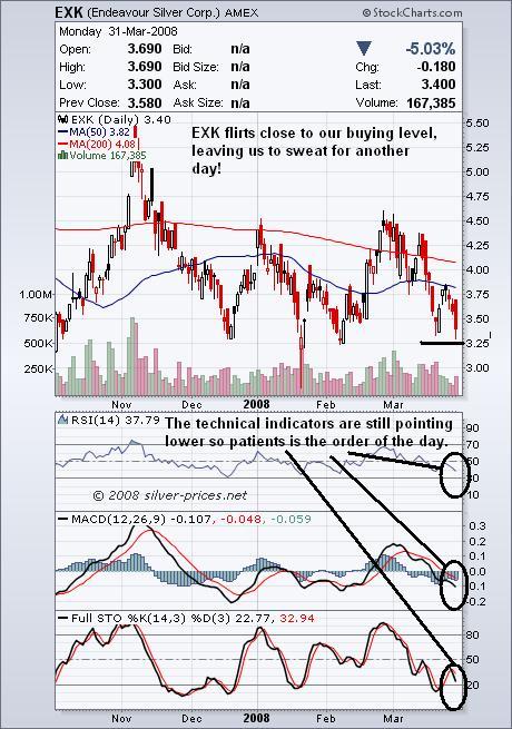 EXK Chart 01 April 2008