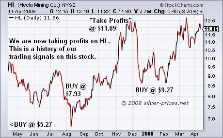 Hecla Mining Company: Trading History