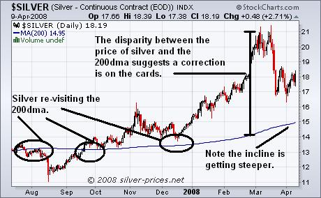Silver and the 200 dma 10 April 2008